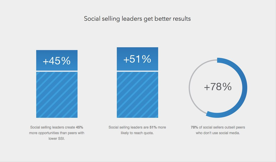 how to find my social selling index