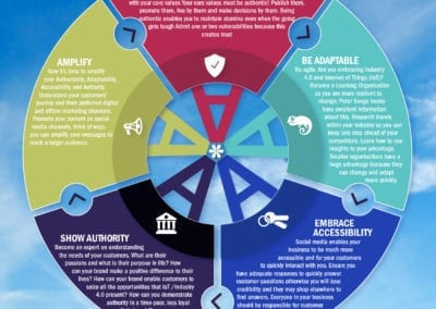 The 5A Brand Trust Model applied to Social Media Marketing