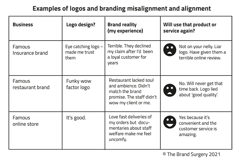 Examples of logos and branding misalignment and alignment